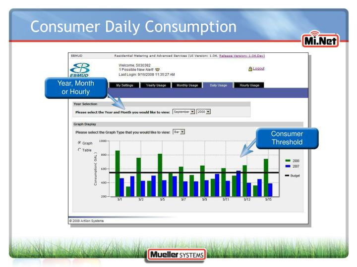 Consumer Daily Consumption