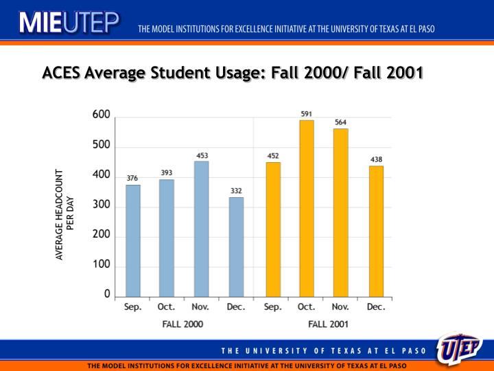 ACES Average Student Usage: Fall 2000/ Fall 2001