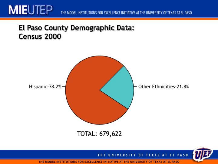 El Paso County Demographic Data: