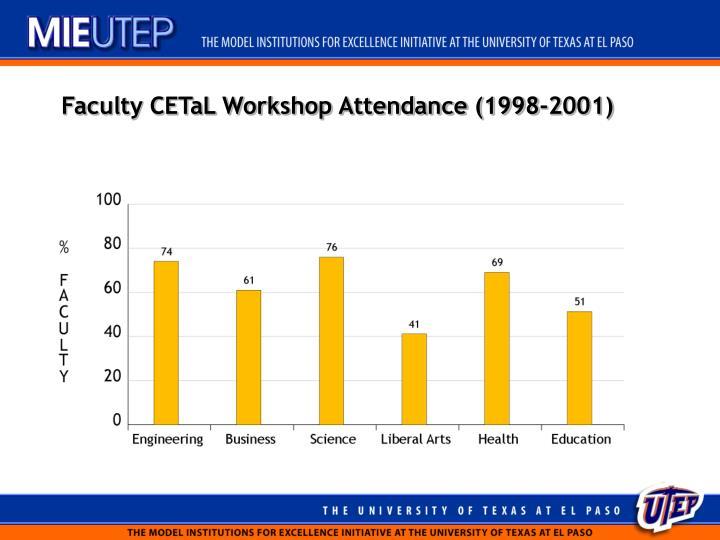 Faculty CETaL Workshop Attendance (1998-2001)