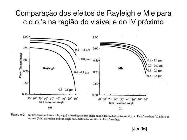 Comparação dos efeitos de Rayleigh e Mie para c.d.o.'s na região do visível e do IV próximo