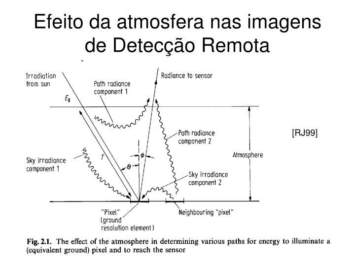 Efeito da atmosfera nas imagens de Detecção Remota