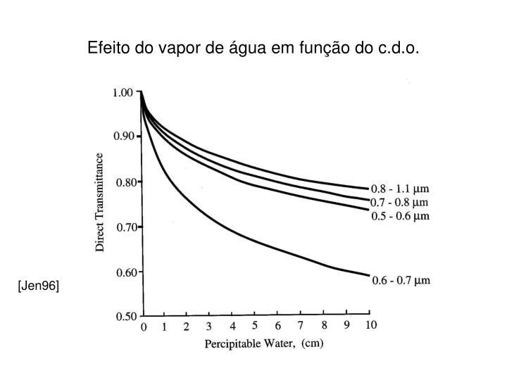 Efeito do vapor de água em função do c.d.o.