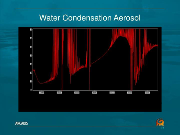 Water Condensation Aerosol