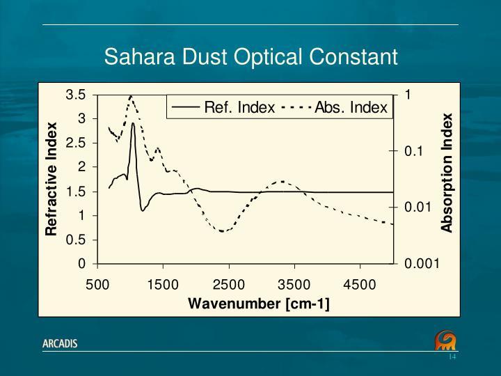 Sahara Dust Optical Constant