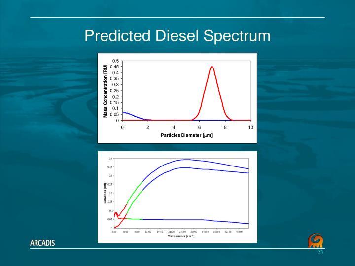 Predicted Diesel Spectrum