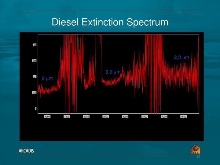 Diesel Extinction Spectrum