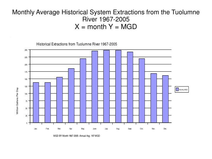 Monthly Average Historical System Extractions from the Tuolumne River 1967-2005