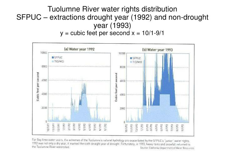 Tuolumne River water rights distribution