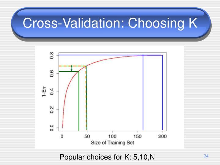 Cross-Validation: Choosing K