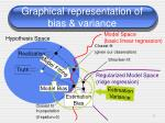 graphical representation of bias variance