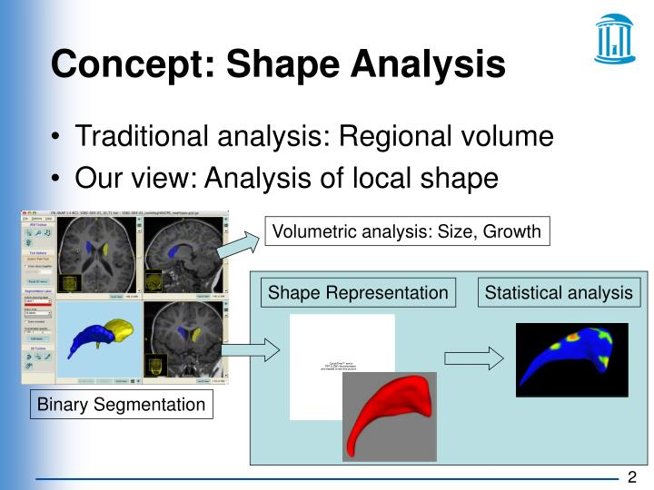 Concept shape analysis