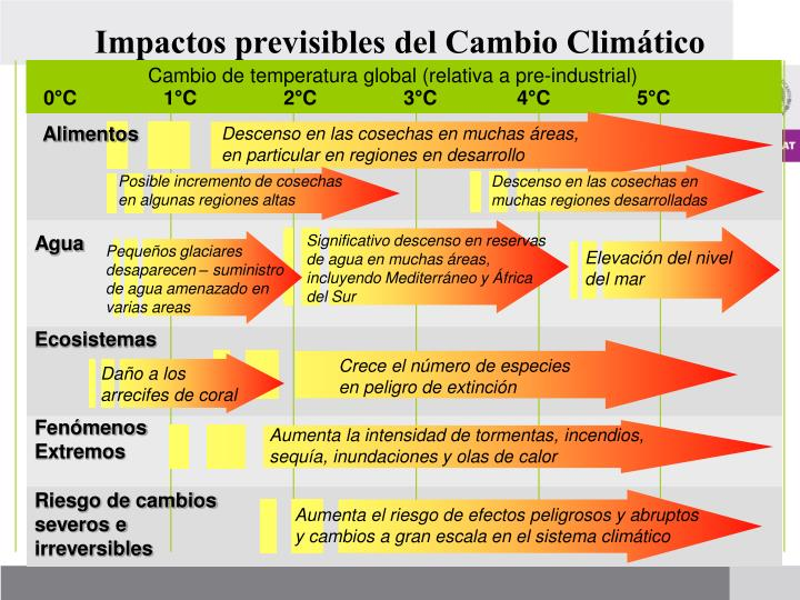 Impactos previsibles del Cambio Climático