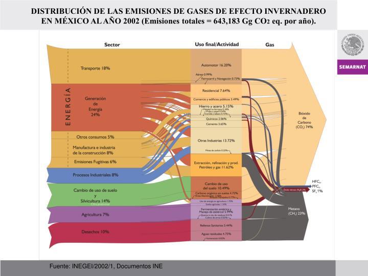 DISTRIBUCIÓN DE LAS EMISIONES DE GASES DE EFECTO INVERNADERO EN MÉXICO AL AÑO 2002 (Emisiones totales = 643,183 Gg CO