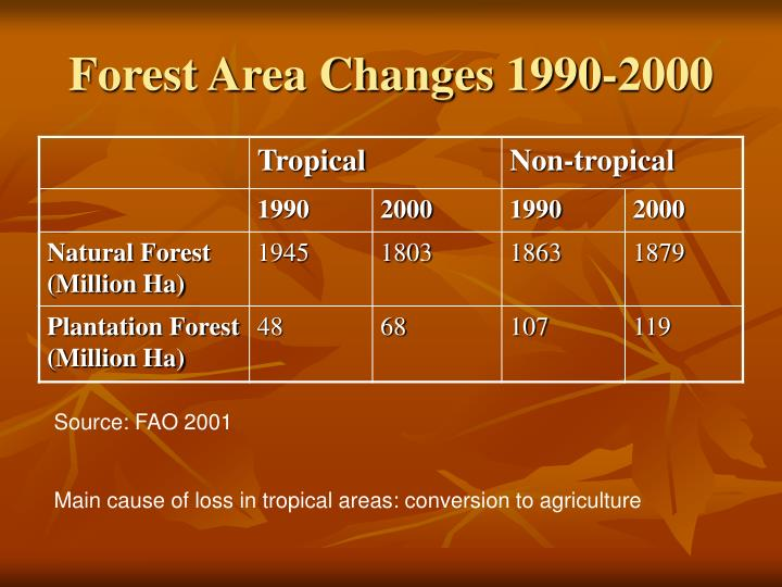 Forest Area Changes 1990-2000