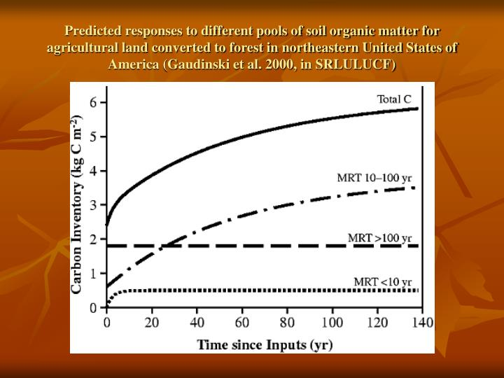 Predicted responses to different pools of soil organic matter for agricultural land converted to forest in northeastern United States of America (Gaudinski et al. 2000, in SRLULUCF)