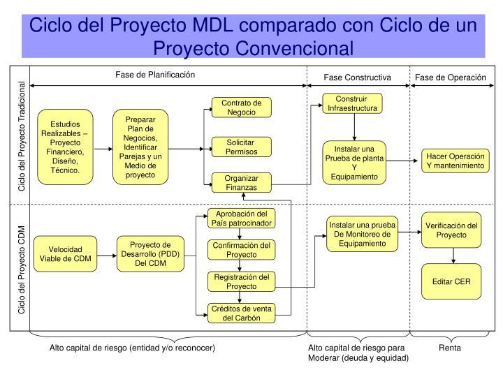 Ciclo del Proyecto MDL comparado con Ciclo de un Proyecto Convencional