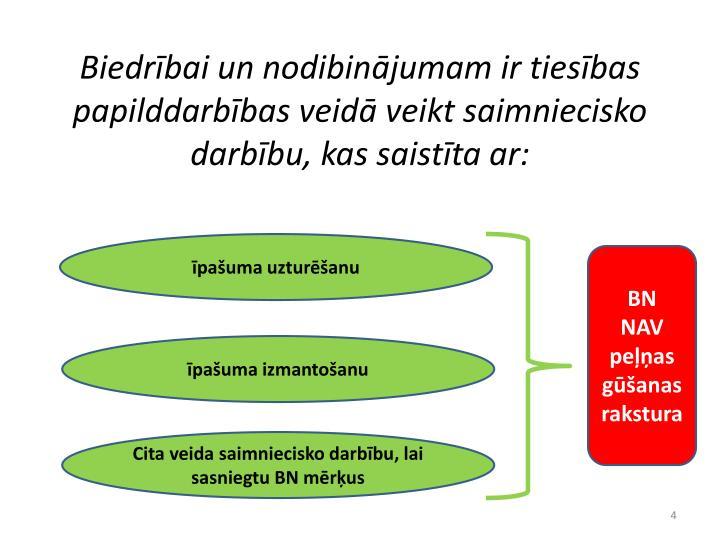Biedrībai un nodibinājumam ir tiesības papilddarbības veidā veikt saimniecisko darbību, kas saistīta ar: