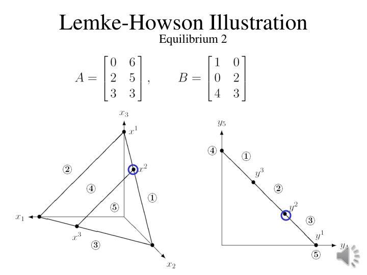 Lemke-Howson Illustration