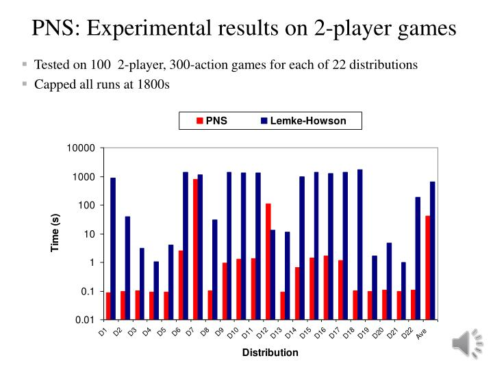 PNS: Experimental results on 2-player games