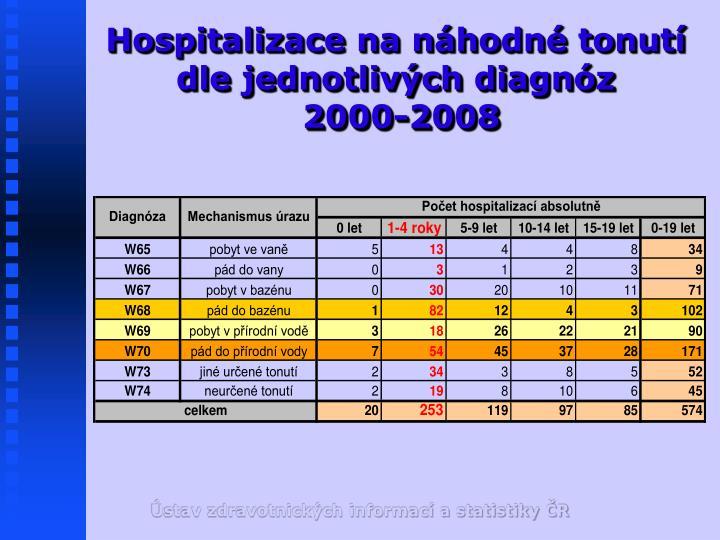 Hospitalizace na náhodné tonutí