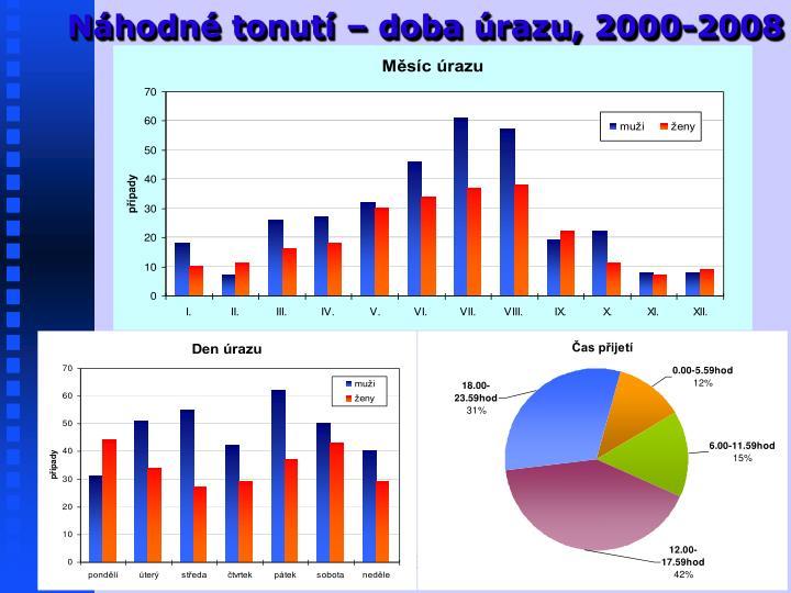 Náhodné tonutí – doba úrazu, 2000-2008