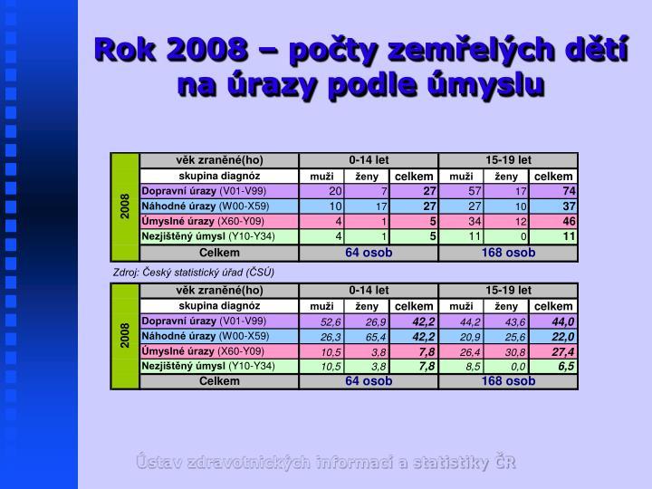Rok 2008 – počty zemřelých dětí na úrazy podle úmyslu