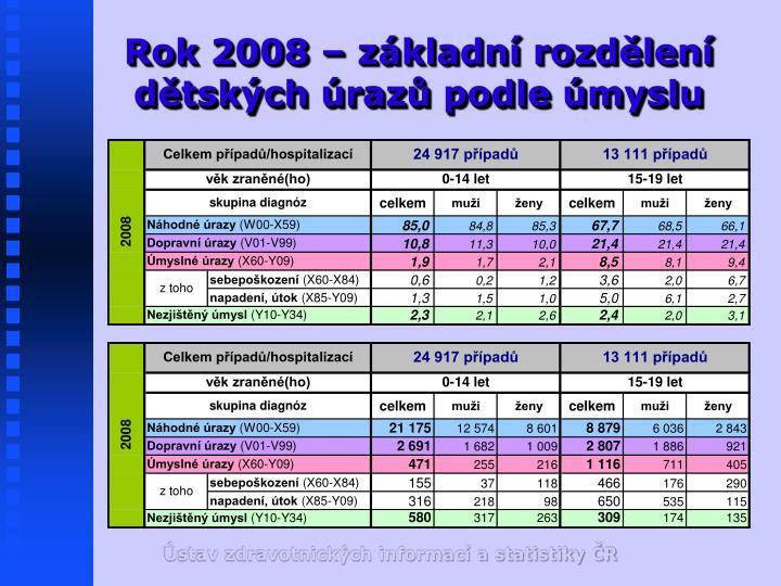 Rok 2008 – základní rozdělení dětských úrazů podle úmyslu