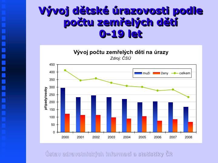 Vývoj dětské úrazovosti podle počtu zemřelých dětí
