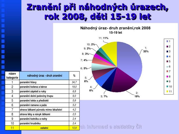Zranění při náhodných úrazech, rok 2008, děti 15-19 let