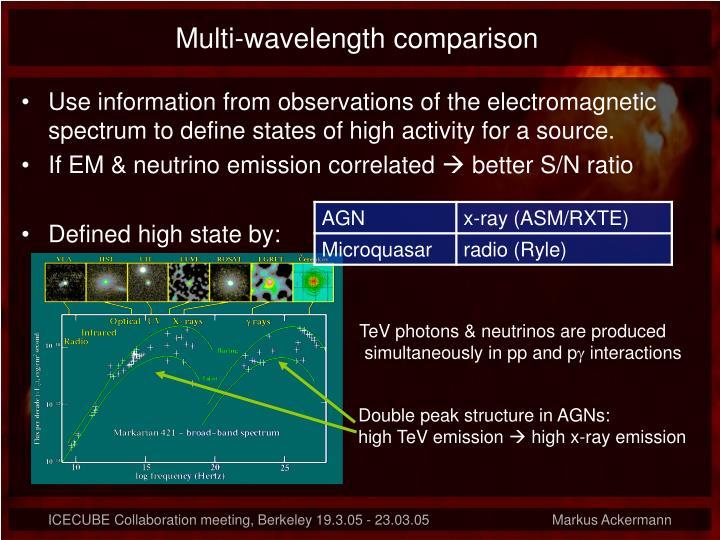 Multi-wavelength comparison