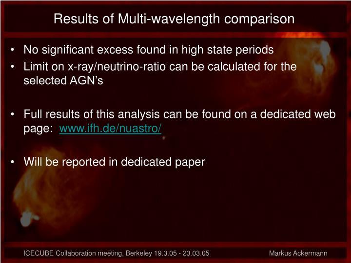 Results of Multi-wavelength comparison