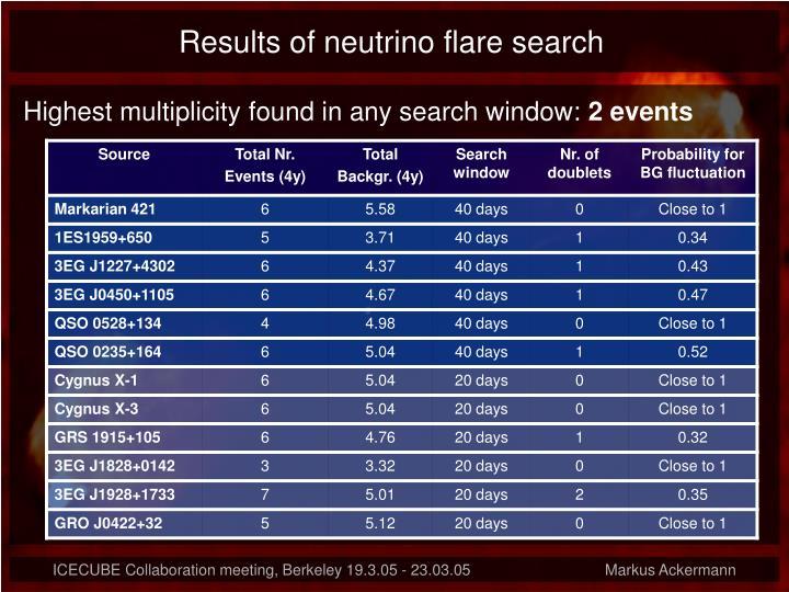 Results of neutrino flare search