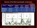 results of the multi wavelength comparison