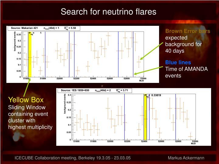 Search for neutrino flares