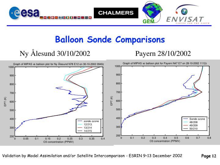 Balloon Sonde Comparisons