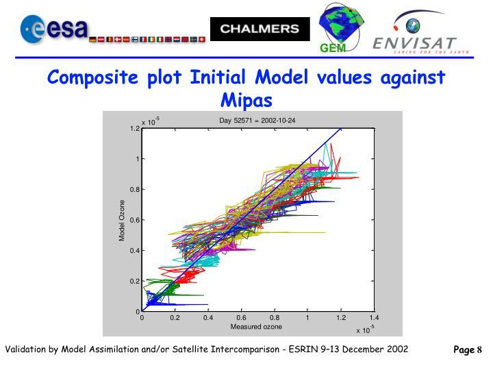 Composite plot Initial Model values against Mipas
