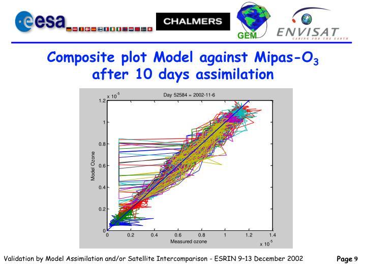 Composite plot Model against Mipas-O