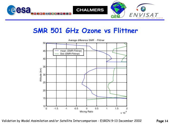 SMR 501 GHz Ozone vs Flittner