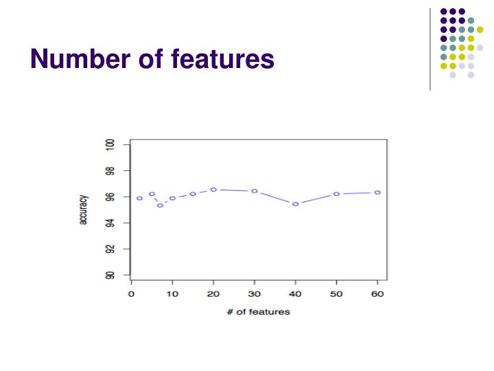 Number of features
