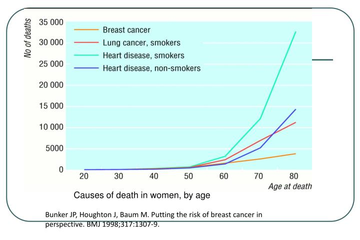 Causes of death in women, by age