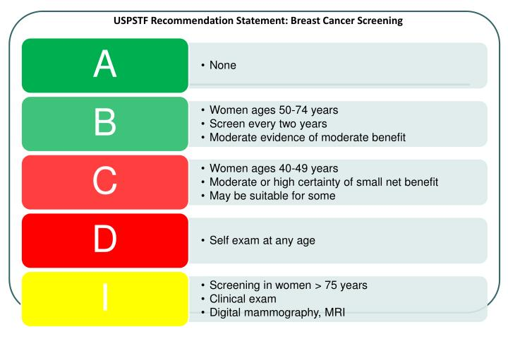USPSTF Recommendation Statement: Breast Cancer Screening