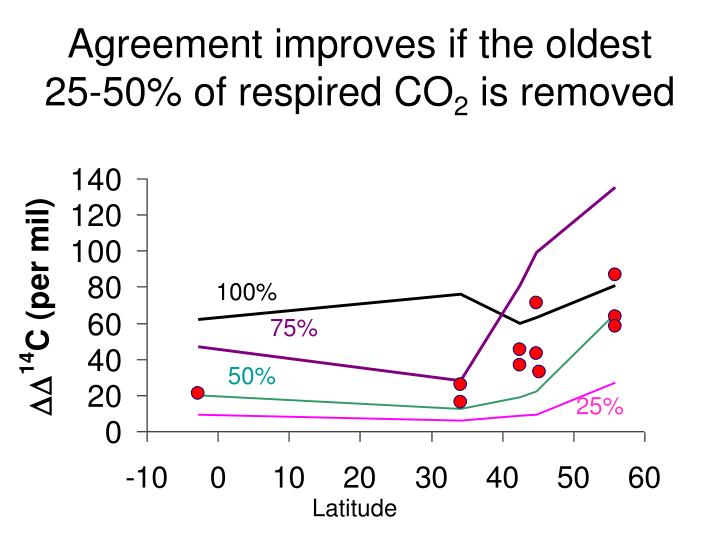 Agreement improves if the oldest 25-50% of respired CO