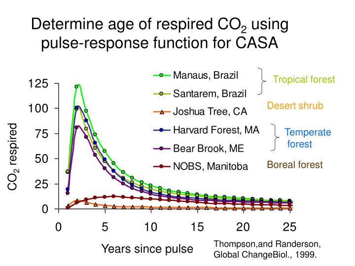 Determine age of respired CO