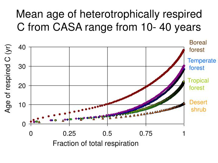 Mean age of heterotrophically respired C from CASA range from 10- 40 years