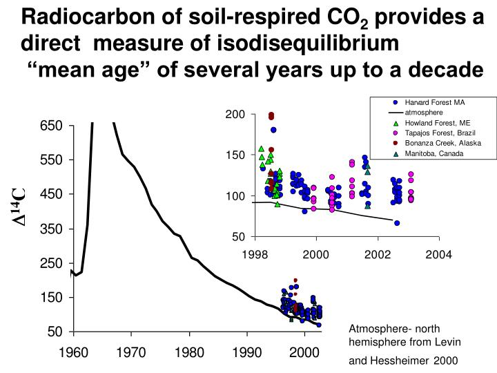 Radiocarbon of soil-respired CO