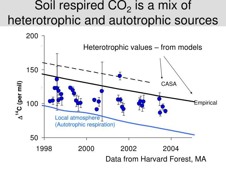 Soil respired CO