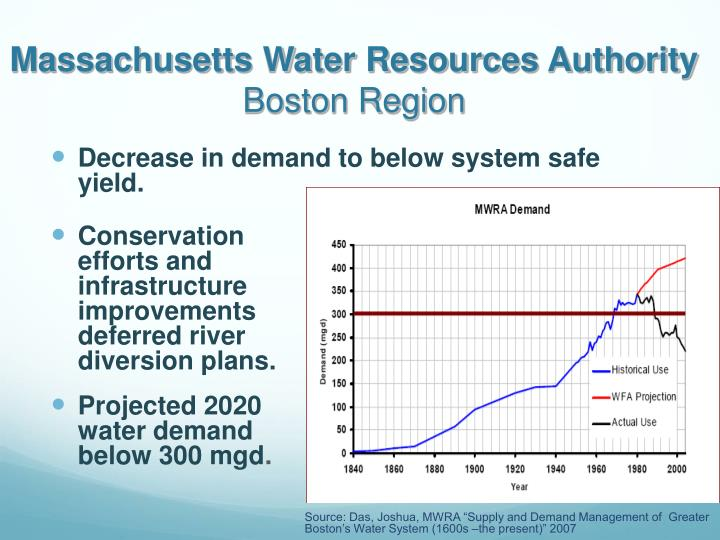 Massachusetts Water Resources Authority