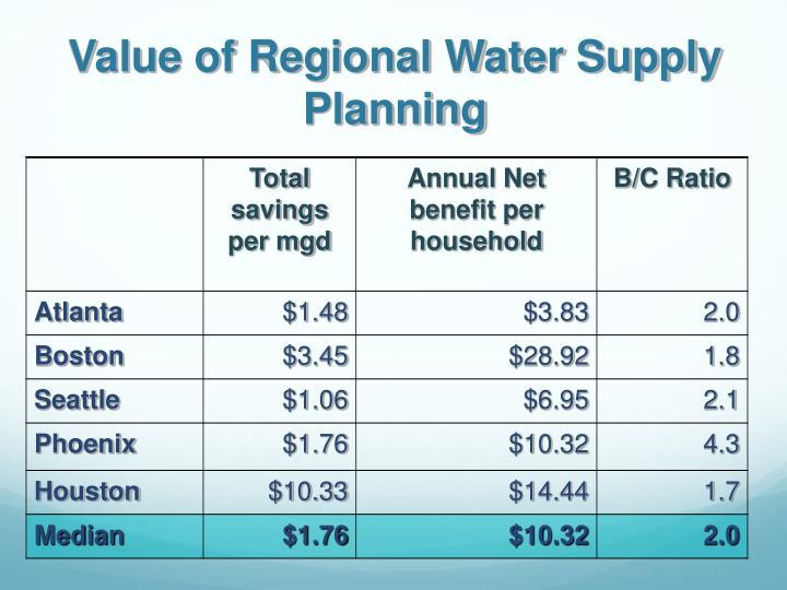 Value of Regional Water Supply Planning