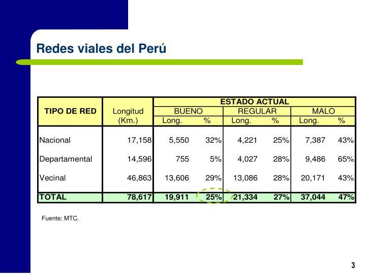 Redes viales del Perú